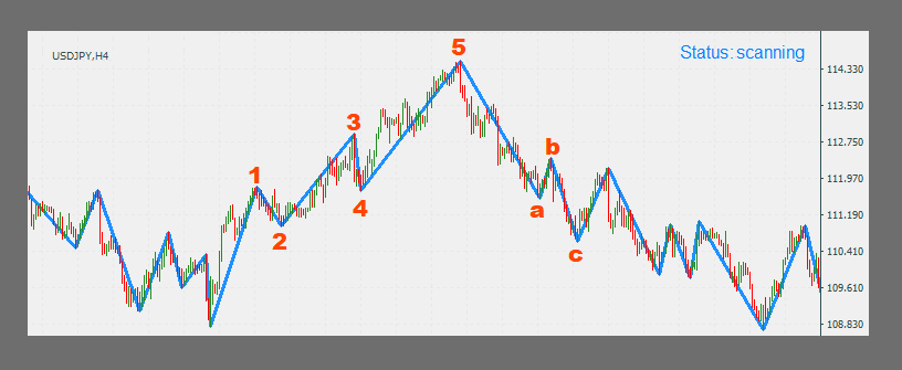 Elliot Wave Forex Auto